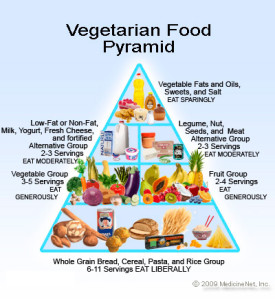 vegetarian_food_pyramid